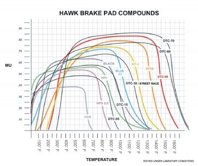 hawk compound graph